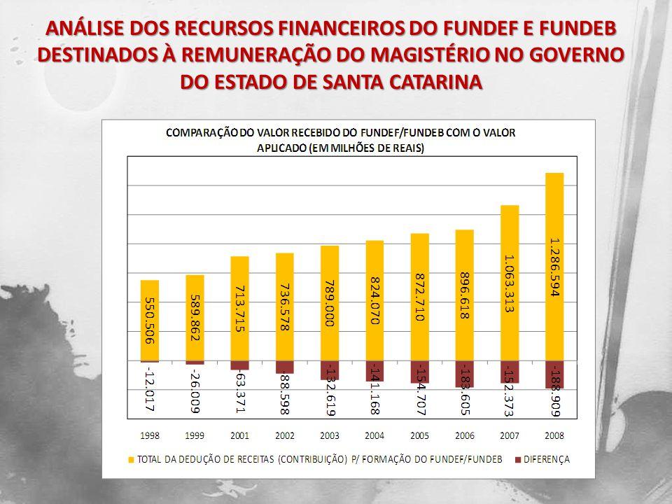 O Gráfico 1 representa a comparação entre o total da dedução de receitas (contribuição) para a formação do FUNDEF/FUNDEB com total de recursos recebidos pelo FUNDEF/FUNDEB (retorno).