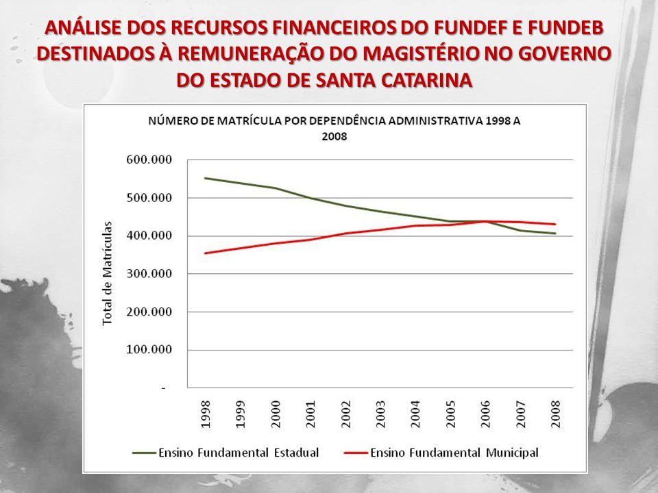 Deve-se levar em consideração o fato de que o FUNDEF atingia apenas o Ensino Fundamental e a captura de recursos era de 15%, enquanto o FUNDEB atinge todas as etapas e modalidades da Educação Básica, com o aumento da captura de recursos para 20%.