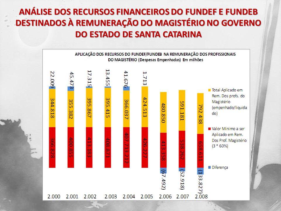 Os relatórios do TCE/SC em suas discussões apresentaram o problema da não aplicação do percentual mínimo de 60% nos anos do Fundef, bem como, a aplicação de recursos acima do percentual mínimo no periodo do Fundeb mínimo.