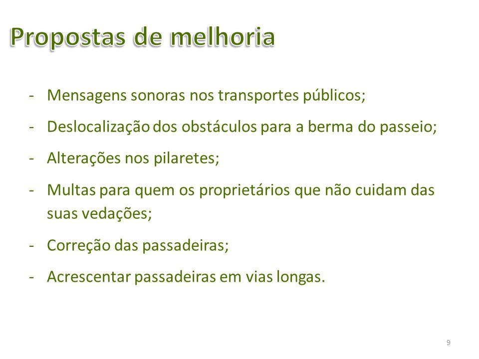 Concluímos que a cidade de Braga não está adaptada para as necessidades de todos.