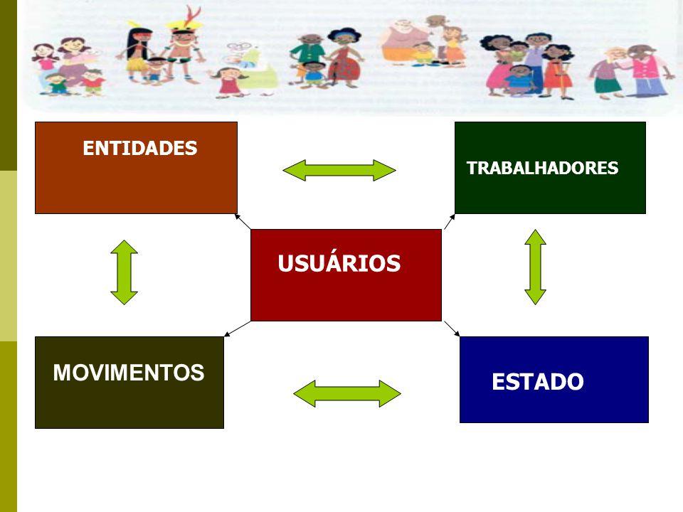 Sistema Único da Assistência Social SUAS O SUAS é um sistema público não- contributivo, descentralizado e participativo que tem por função a gestão do conteúdo específico da assistência social no campo da proteção social brasileira.