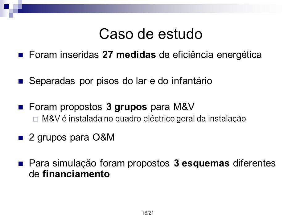 19/21 Simulações Simulação 1Simulação 2Simulação 3 Financiamento70% de um fundo de investimentoESCO assume a totalidadeIntrodução de um fundo de investimento Investimento inicial54.660 52.260 Receita anual esperada7.350 7.180 Duração do contrato [anos]51715 Proveitos fixos Cliente10%0% ESCO90%100%15% Fundo0%------------------------------------85% Proveitos variáveis [%] Cliente50%10%5% ESCO50%90%5% Fundo0%------------------------------------90%
