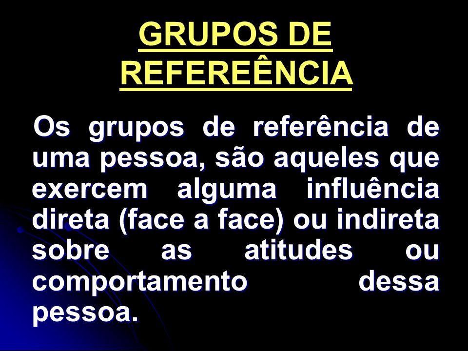 A família Grupos de amigos Grupos formais sociais Grupos laborais PRINCIPAIS GRUPOS DE REFERÊNCIA