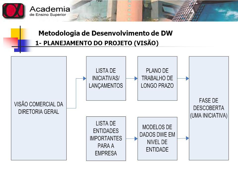 Metodologia de Desenvolvimento de DW Para cada lançamento identificado na visão, os requisitos detalhados são reunidos e documentados em uma fase de descoberta (iniciativa).