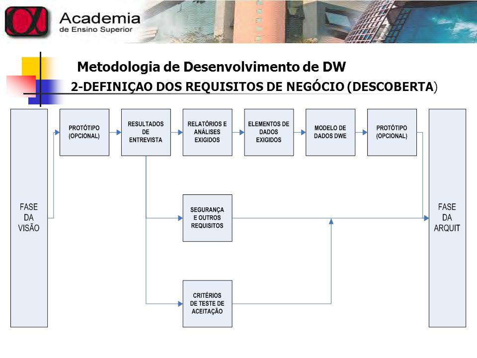Metodologia de Desenvolvimento de DW 3-ARQUITETURA O Objetivo da Arquitetura é muito simples : desenvolver projetos resistentes, de alto nível e detalhados para o Warehouse, que possam ser criados durante a fase de CONSTRUÇÃO.