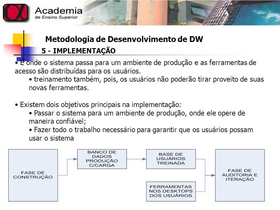 Metodologia de Desenvolvimento de DW 6 – AUDITORIA E ITERAÇÃO Uma vez o sistema esteja lançado para os usuários, ele deve ser monitorado.