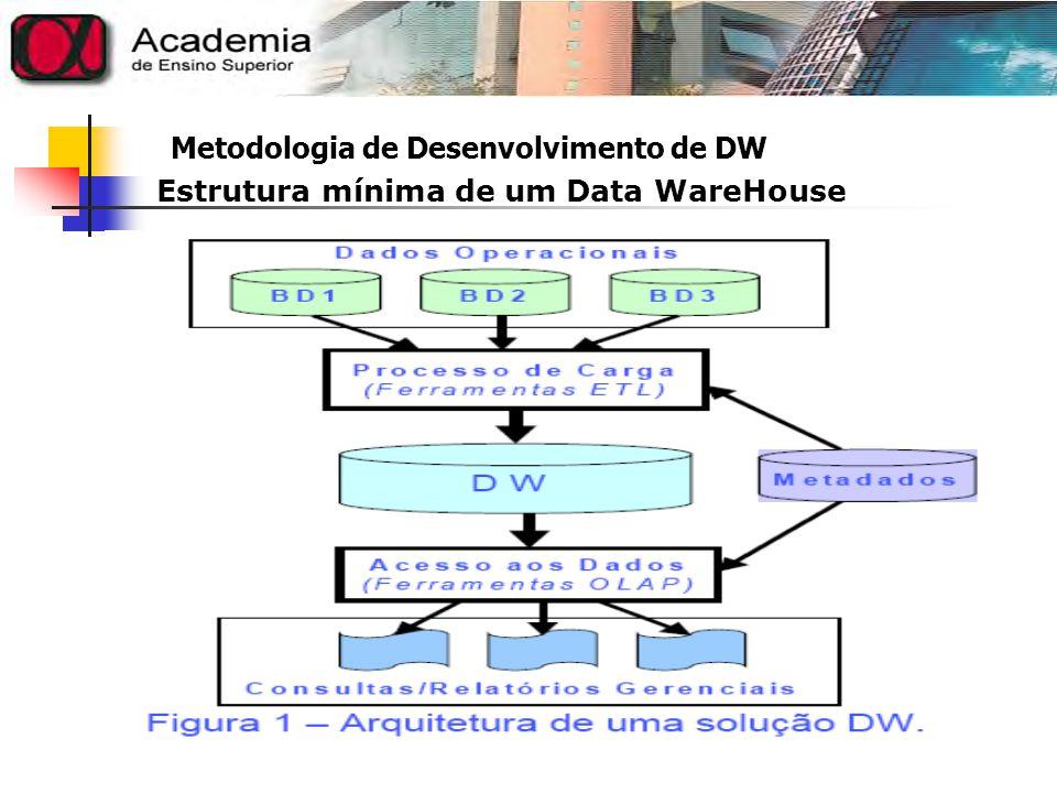 Metodologia de Desenvolvimento de DW Um projeto de Data Warehouse compreende um conjunto de tarefas destinadas à implementação de cada componente.