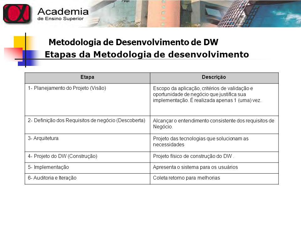 Metodologia de Desenvolvimento de DW 1- PLANEJAMENTO DO PROJETO (VISÃO) Essa é a fase mais flexível: os resultados da visão para um tipo de trabalho podem não fazer nenhum sentido para outro.