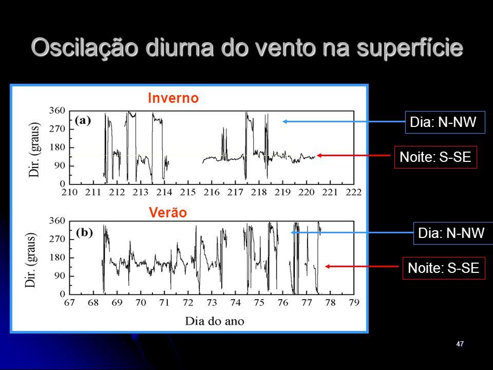 48 Efeito topográfico CEA Oceano Atlântico Serra do Mar Rio Paraná Pantana l Corte vertical na direção NW-SE passando por CEA NWSE Brisa Marítima Vento Anabático