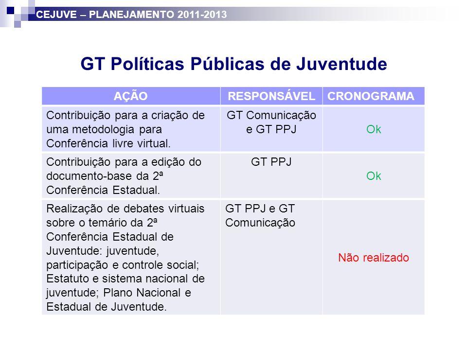 GT Políticas Públicas de Juventude AÇÃORESPONSÁVELCRONOGRAMA Definição da metodologia de acompanhamento dos programas.