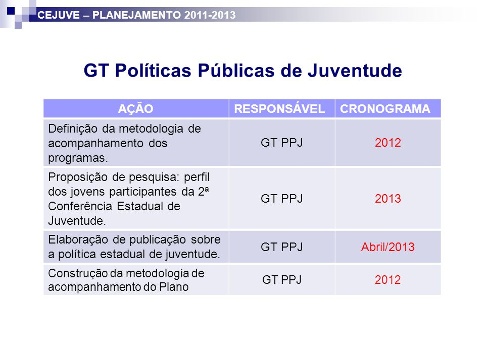 GT Diálogos AÇÃORESPONSÁVELCRONOGRAMA Contribuição para mobilização e preparação dos municípios para organização das conferências municipais.