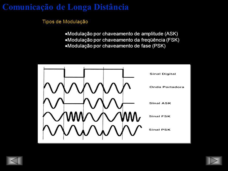 Comunicação de Longa Distância ASK - Amplitude Shift Keying - Neste tipo de modulação, o modulador utiliza uma variação da amplitude da portadora, ou seja, coloca ou retira energia na mesma dependendo do tipo de informação enviada.