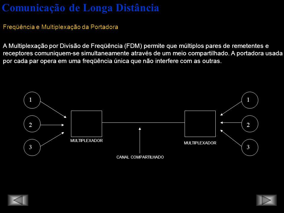 Comunicação de Longa Distância Banda Base e Tecnologias de Banda Larga Rede de Banda Base: O sinal é simplesmente colocado na rede sem se usar qualquer tipo de modulação, aparecendo diretamente na rede e não como deslocamentos de freqüência, fase ou amplitude de uma portadora de alta freqüência.
