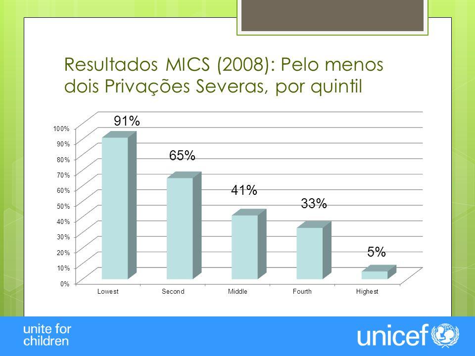 Resultados MICS (2008): Desnutrição Crónica, por quintil