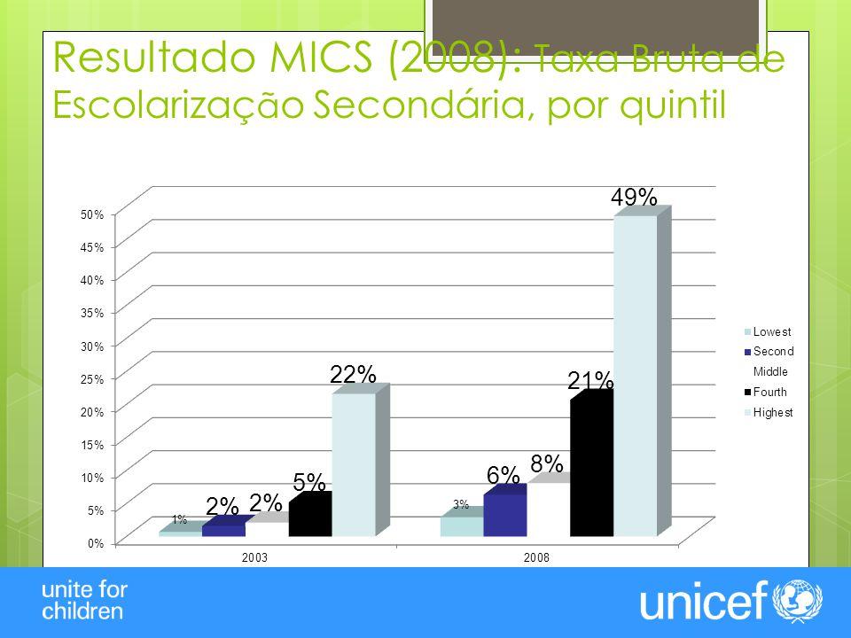 Resultado MICS (2008): Accesso a Água e Saneamento