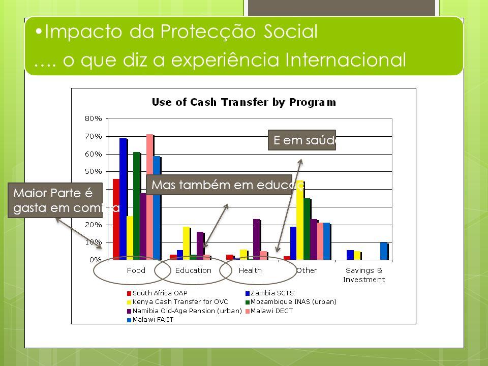 Desenvolvimento de Capital Humano promove crescimento pro-pobre Segurança Social Capital Human o Productividade Crescimento Pro-Pobre Fonte: Samson, 2010