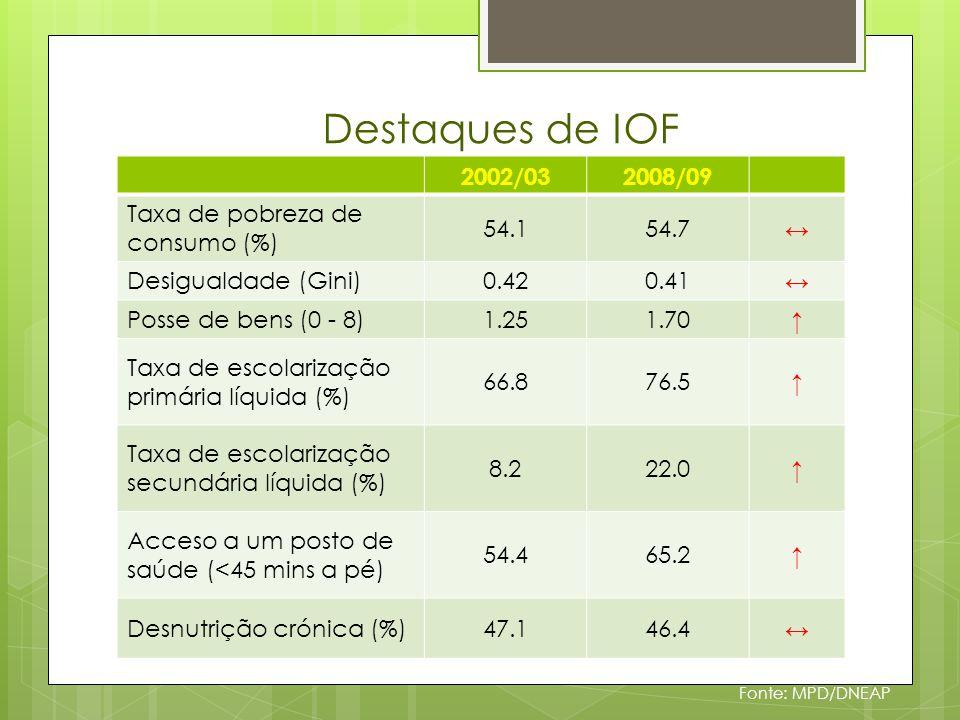 Resultados IOF: Pobreza de consumo Fonte: MPD/DNEAP Incidência da pobreza de consumo (1996/97 – 2008/09) Diferença, pontos % Taxa, %1996-97 a2002-03 a 1996-972002-03 2008-09 2002-032008-09 Nacional69.454.1 54.7 -15.30.8 Urbano62.051.5 49.6 -10.5-0.7 Rural71.355.3 56.9 -16.01.4 Norte66.355.3 46.5 -11.0-9.3 Centro73.845.5 59.7 -28.314.2 Sul65.866.5 56.9 0.7-8.2 Niassa70.652.1 31.9 -18.5-20.0 Cabo Delgado57.463.2 37.4 5.8-25.2 Nampula68.952.6 54.7 -16.31.0 Zambezia68.144.6 70.5 -23.526.2 Tete82.359.8 42.0 -22.5-18.3 Manica62.643.6 55.1 -19.011.5 Sofala87.936.1 58.0 -51.821.6 Inhambane82.680.7 57.9 -1.9-22.8 Gaza64.660.1 62.5 -4.52.4 Maputo Provincia65.669.3 67.5 3.72.5 Maputo Cidade47.853.6 36.2 5.8-16.0