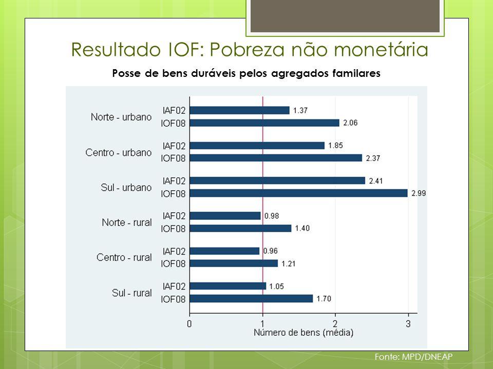 Resultado IOF: Pobreza não monetária Fonte: MPD/DNEAP Proporção da população (> 5 anos) a estudar