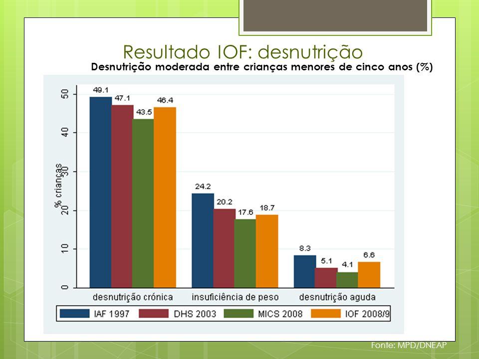 Resultados MICS (2008): Pelo menos dois Privações Severas, por quintil