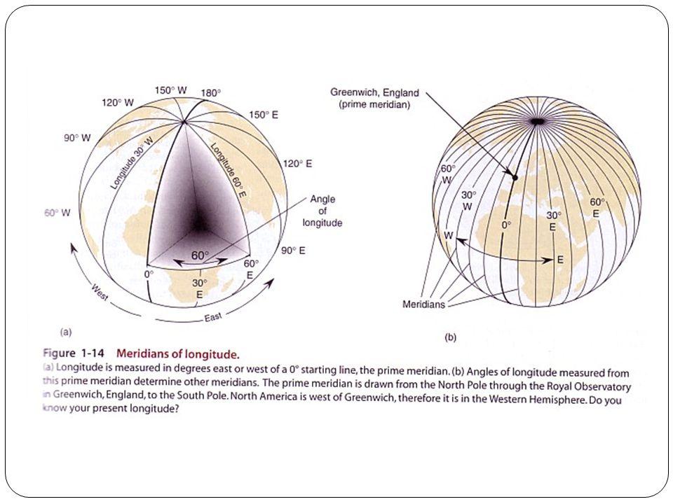 Paralelos Linhas dispostas no sentido Leste-Oeste (horizontal); São circunferências que tem seus planos a igual distância do plano do Equador; São sempre perpendiculares ao eixo da Terra; Paralelos recebem nomes especiais em função do movimento de rotação da Terra (posição do eixo) e o movimento de translação (que demarca o plano da eclíptica).