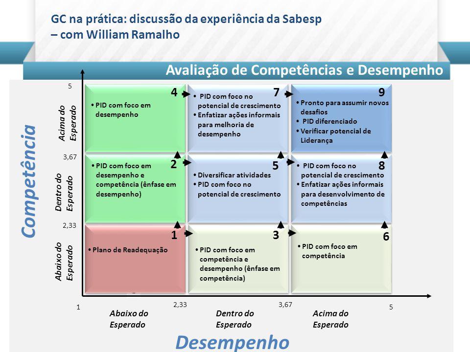 Beto do Valle - Tutorial Gestão do Conhecimento e Aprendizagem Colaborativa GC na prática: discussão da experiência da Sabesp – com William Ramalho Arquitetura do Aprendizado e Desempenho Sabesp