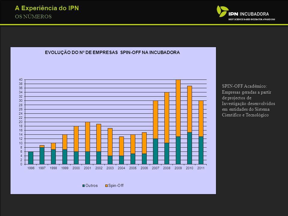 A Experiência do IPN OS NÚMEROS BEST SCIENCE BASED INCUBATOR AWARD 2010