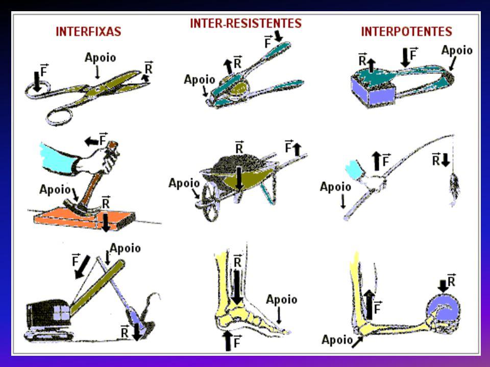 Máquinas A fórmula que expressa a relação entre forças e o tamanho dos braços é: » E.
