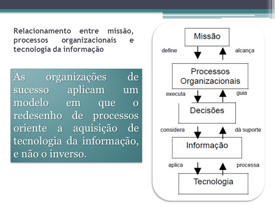 TI um Instrumento Fundamental A informação exata, completa e relevante assume um papel significativo em todas as etapas de elaboração e execução de uma estratégia competitiva.