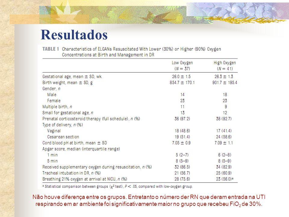 - Os RN que receberam FiO 2 de 30%, necessitaram de menos dias de O 2 suplementar (p<0,.01), menos ventilação mecânica (p < 0,01), menos ventilação com pressão positiva (p <0,05) e desenvolveram menos displasia broncopulmonar (p<0,05), comparado aos grupo que recebeu FiO 2 de 90%.