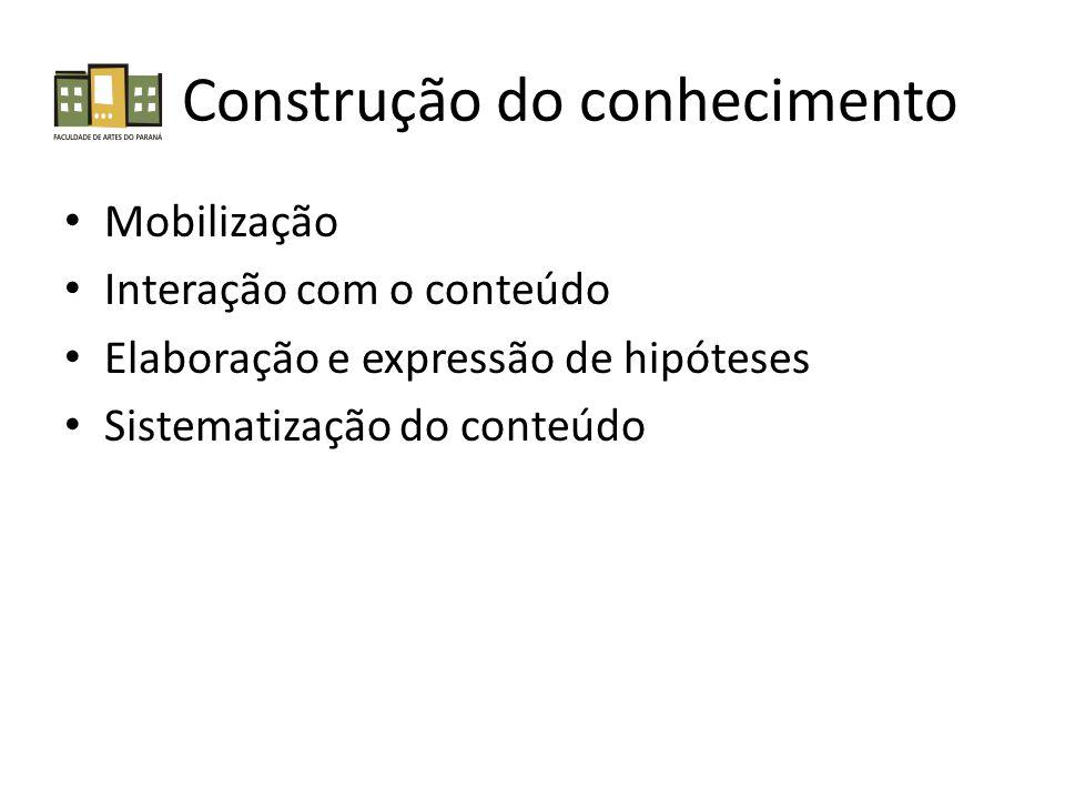 Construção do conhecimento Mobilização Interação com o conteúdo Elaboração e expressão de hipóteses Sistematização do conteúdo