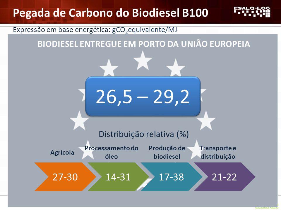 Redução GEE % 65 68 Diesel Europeu 83,8 gCO 2 / MJ APROSOJA ABIOVE UBRABIO APROSOJA ABIOVE UBRABIO Biodiesel B100 Pegada de C gCO 2 eq/ MJ 26,5 – 29,2 Pegada de Carbono do Biodiesel B100