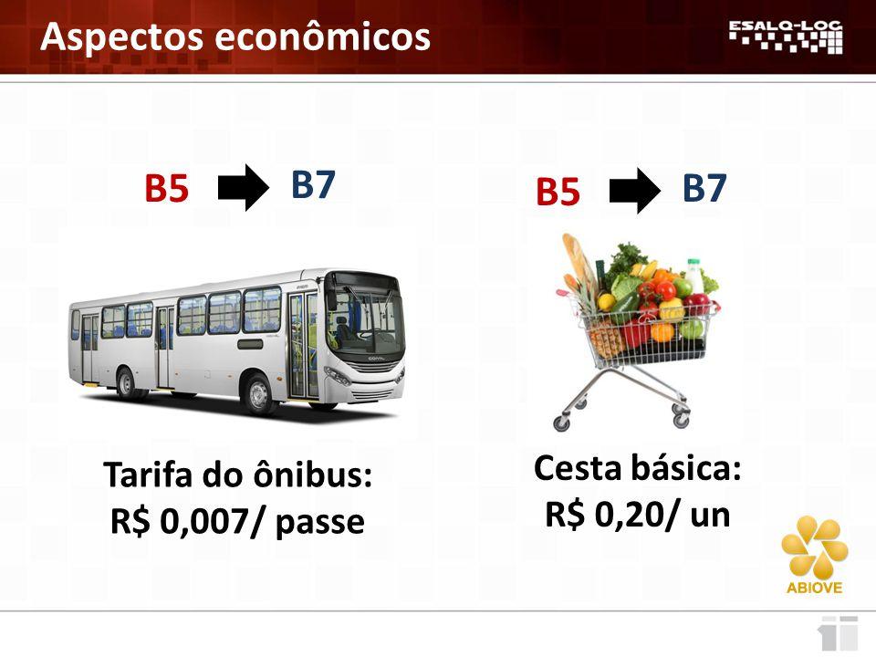 Aspectos econômicos Tarifa do ônibus: R$ 0,017/ passe B5 B10 Cesta básica: R$ 0,50/ un B5 B10
