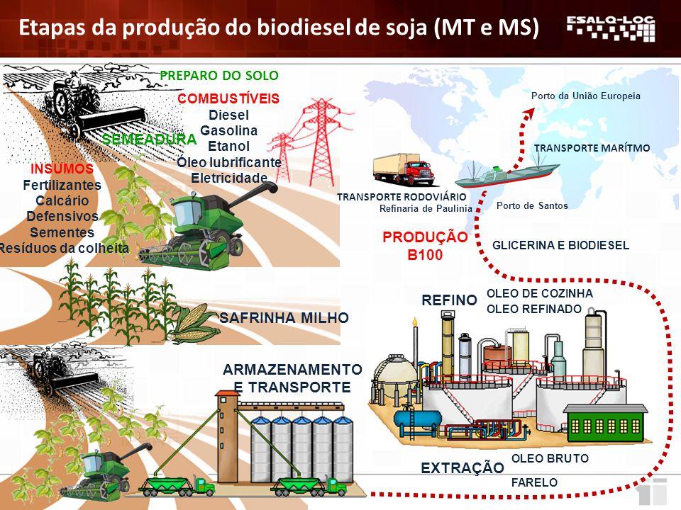 Etapa Agrícola Etapa Agrícola Processamento do óleo de soja Processamento do óleo de soja Produção de B100 Fontes de emissão de GEE