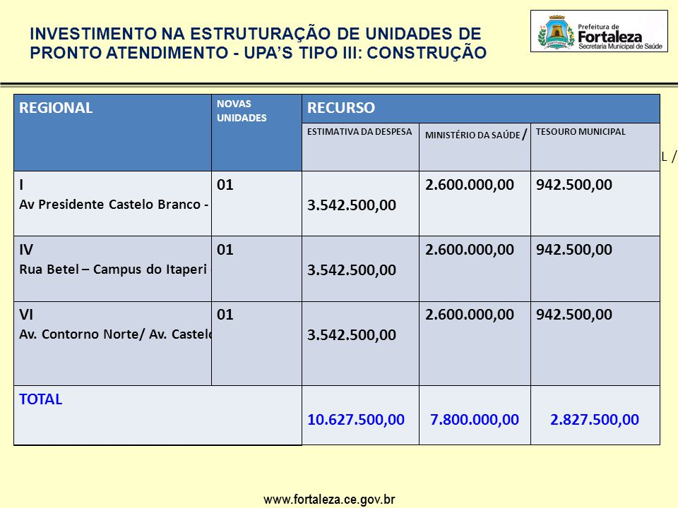 www.fortaleza.ce.gov.br ATENÇÃO ESPECIALIZADA: CONSTRUÇÃO DE CENTROS ESPECIALIZADOS EM REABILITAÇÃO – CER TIPO III E OFICINAS ORTOPÉDICAS REGIONALNOVAS UNIDADESRECURSO MINISTÉRIO DA SAÚDE I01 – TIPO III3.750.000,00 III01 – TIPO III3.750.000,00 IV01 - TIPO III3.750.000,00 V01 - TIPO III3.750.000,00 01 -OFICINA ORTOPÉDICA 250.000,00 TOTAL15.250.000,00 PORTARIA MS Nº 835 de 25/04/2012 Obs: Aguardando abertura para cadastro de propostas no Fundo Nacional de Saúde.