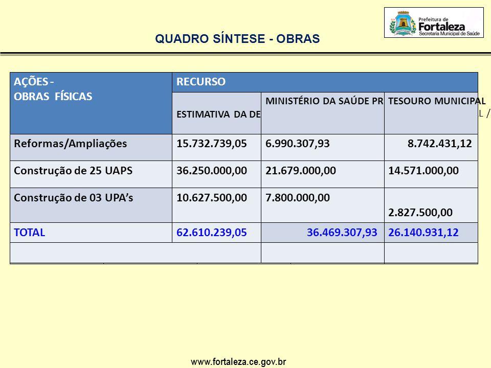 www.fortaleza.ce.gov.br QUADRO SÍNTESE FINAL AÇÕESRECURSO ESTIMATIVA DA DESPESAMINISTÉRIO DA SAÚDE PREURBISTESOURO MUNICIPAL OBRAS 62.610.239,05 36.469.307,9326.140.931,12 -EQUIPAMENTOS, -MOBILIÁRIO (92 UAPS) 4.266.480,00- -EQUIPAMENTOS E MOBILIÁRIO - (25 novas UAPS ) 3.750.000,00- - EQUIPAMENTOS E MOBILIÁRIO ( 03 UPAS ) 3.000.000,00- TOTAL 73.626.719,0536.469.307,9337.157.411,12