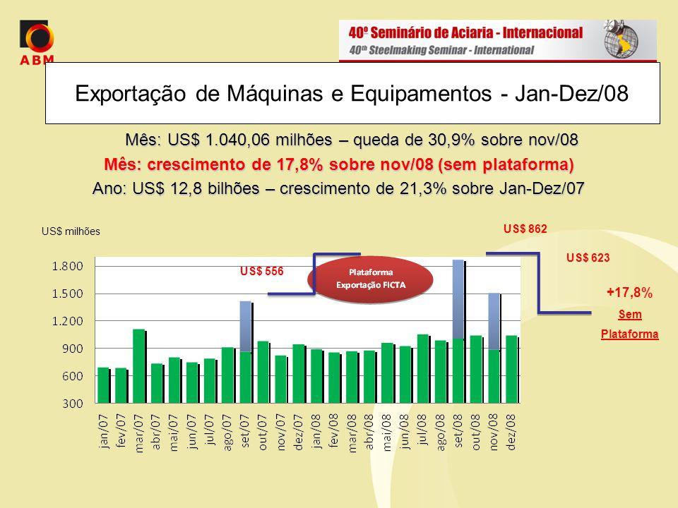 Exportações de Máquinas e Equipamentos Principais Destinos