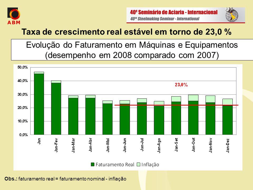 Faturamento Bruto Real Desempenho setorial – Jan-Dez 2008 (% acumulado no ano comparado ao mesmo período de 2007)