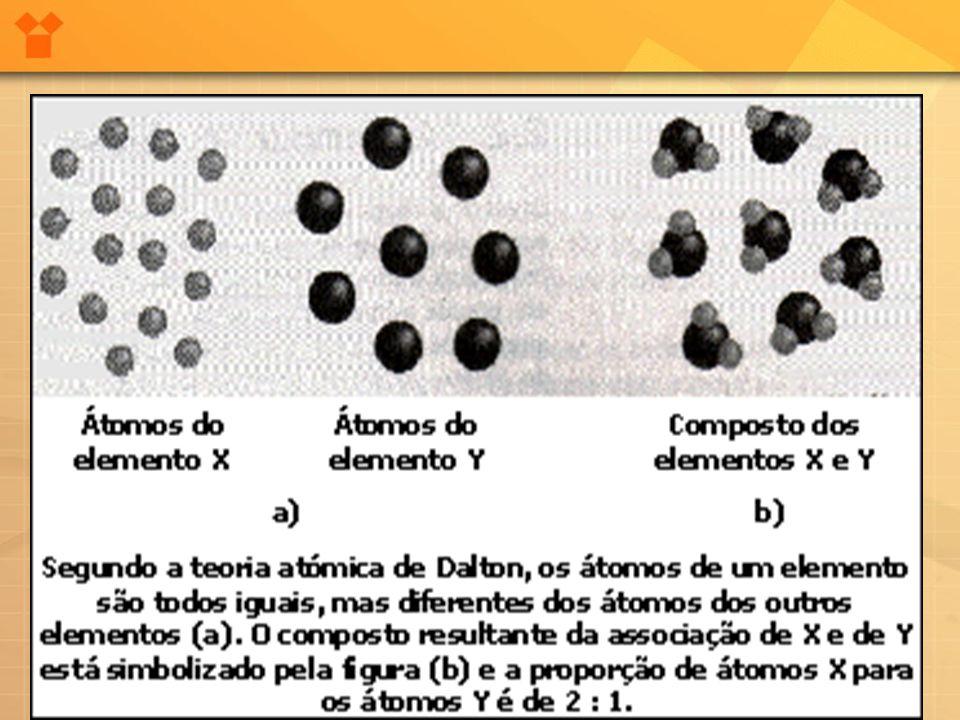 Átomo ou Moléculas •Nessa época havia uma confusão entre os conceitos de átomo e molécula.