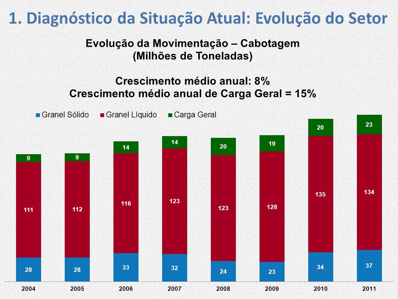 1. Diagnóstico da Situação Atual: Mercado Perfil da carga de Cabotagem