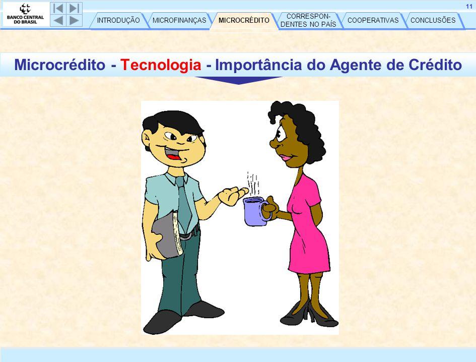 CONCLUSÕES COOPERATIVAS CORRESPON- DENTES NO PAÍS CORRESPON- DENTES NO PAÍS MICROCRÉDITO MICROFINANÇAS INTRODUÇÃO 12 Microcrédito Possibilidades de atuação ONG SCM (Res.
