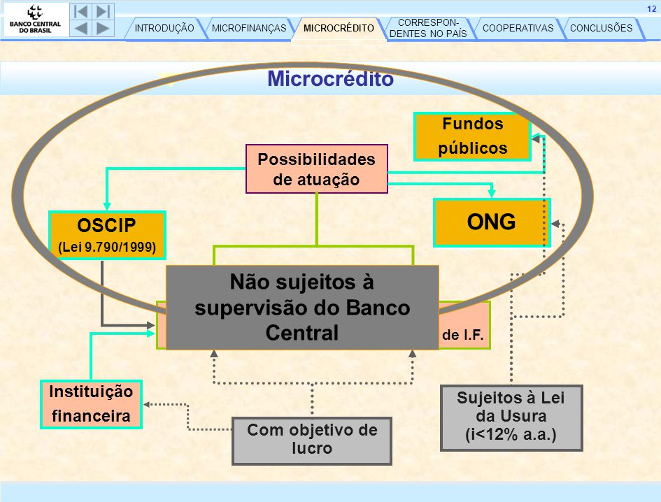 CONCLUSÕES COOPERATIVAS CORRESPON- DENTES NO PAÍS CORRESPON- DENTES NO PAÍS MICROCRÉDITO MICROFINANÇAS INTRODUÇÃO 13