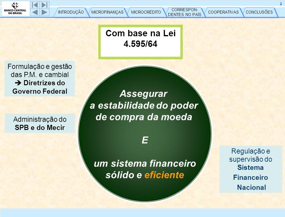 CONCLUSÕES COOPERATIVAS CORRESPON- DENTES NO PAÍS CORRESPON- DENTES NO PAÍS MICROCRÉDITO MICROFINANÇAS INTRODUÇÃO 3