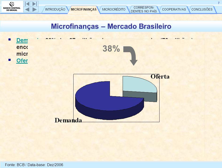 CONCLUSÕES COOPERATIVAS CORRESPON- DENTES NO PAÍS CORRESPON- DENTES NO PAÍS MICROCRÉDITO MICROFINANÇAS INTRODUÇÃO 8 Microcrédito – Mercado Brasileiro  Demanda: 16 milhões de pequenas unidades produtivas  13 milhões trabalhadores por conta própria  7 milhões com demanda efetiva  R$ 12 bilhões  US$ 6 bilhões  Oferta: Fonte: Livro Microfinanças – Papel do Banco Central e a Importância do Cooperativismo de Crédito – 2007 9% MICROCRÉDITO