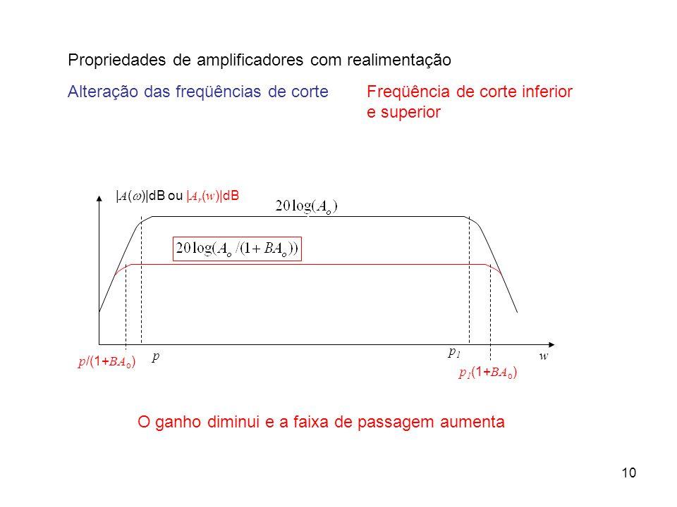 11 Propriedades de amplificadores com realimentação Alteração das impedâncias de entrada e saída Dependem do tipo (ou topologia) de realimentação