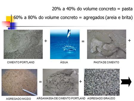 20% a 40% do volume concreto = pasta
