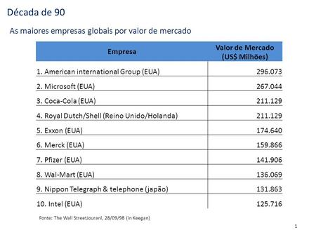 Década de 90 Empresa Valor de Mercado (US$ Milhões) 1. American international Group (EUA)296.073 2. Microsoft (EUA)267.044 3. Coca-Cola (EUA)211.129 4.