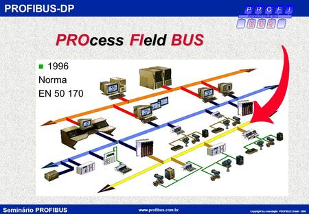 PROFIBUS-DP PROcess FIeld BUS 1996 Norma EN 50 170.