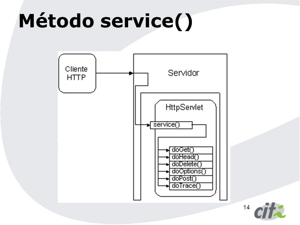 15 A interface ServletConfig