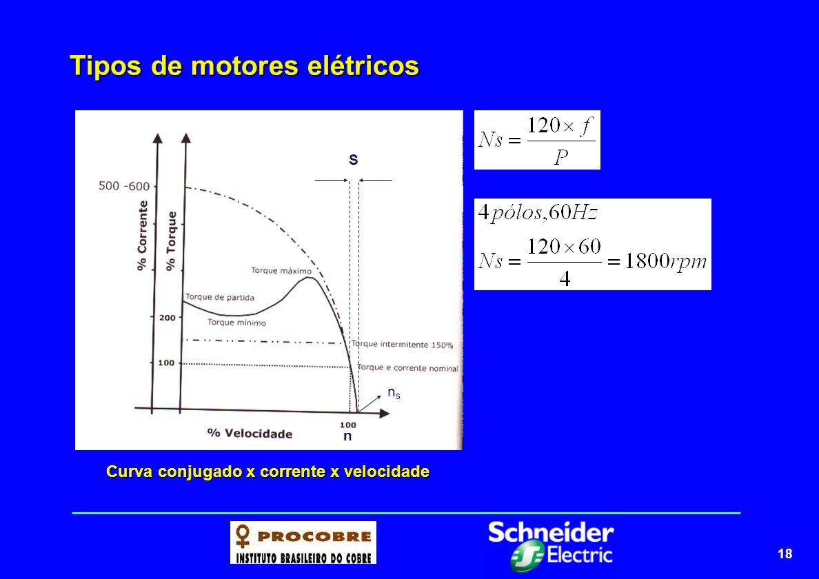 19 Tipos de motores elétricos nsns n S Curva conjugado x corrente x velocidade