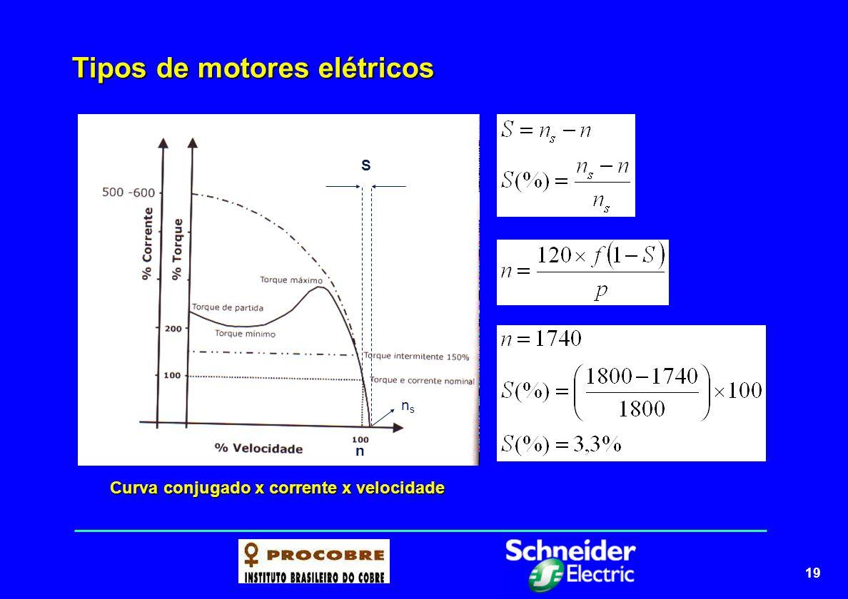 20 Tipos de motores elétricos Ponto de equilíbrio = conjugado de aceleração é zero e a velocidade permanece constante (nominal) O conjugado do motor deve ser sempre MAIOR que o conjugado da carga, em todos os pontos entre zero a a velocidade nominal (inclusive na partida)